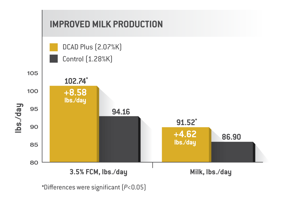 Improved Milk Production - CHART