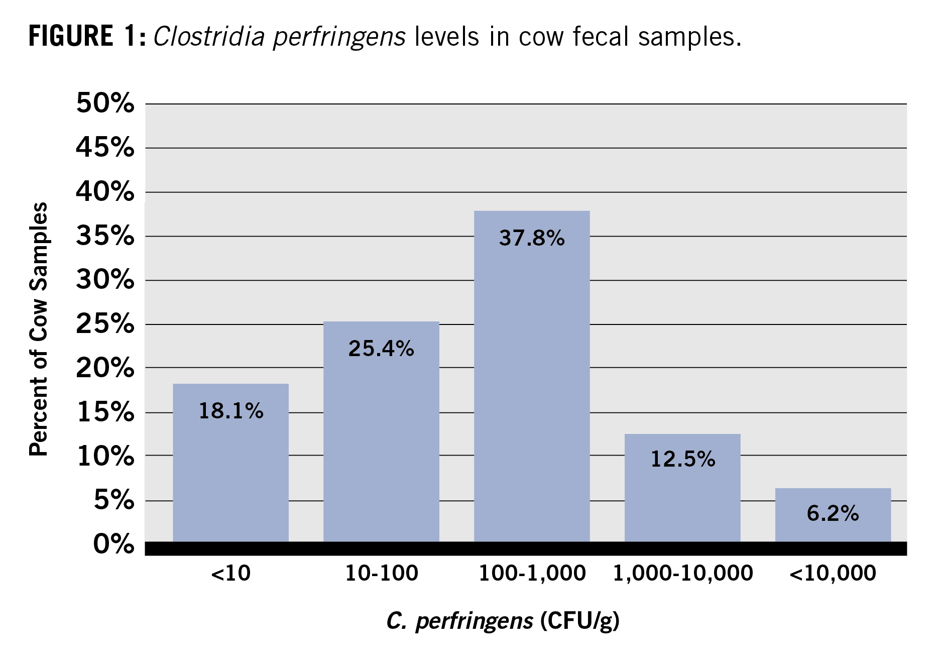 clostridia perfringens levels in cow fecal samples chart