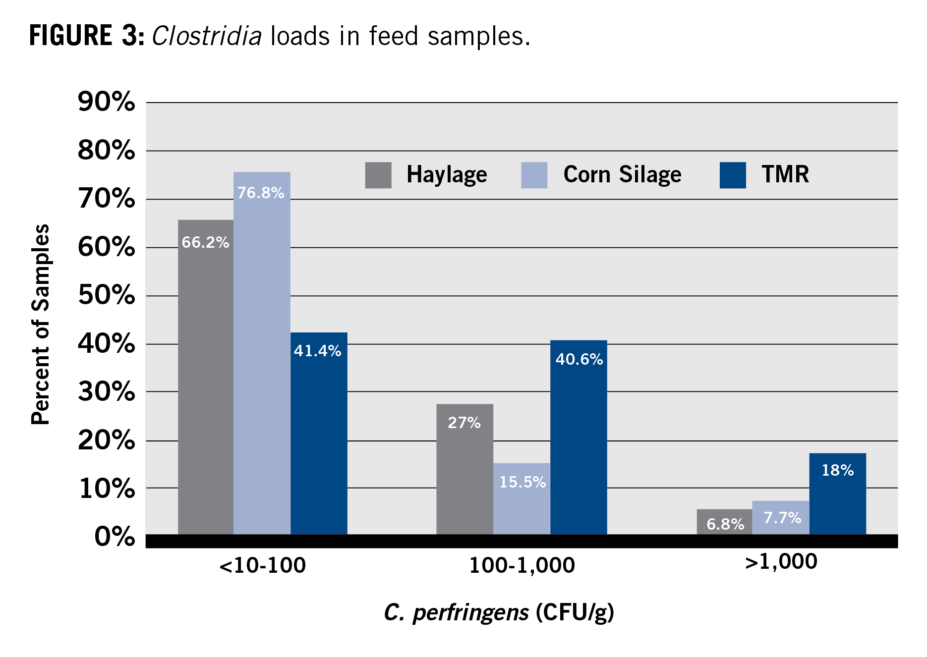 clostridia loads in feed samples chart
