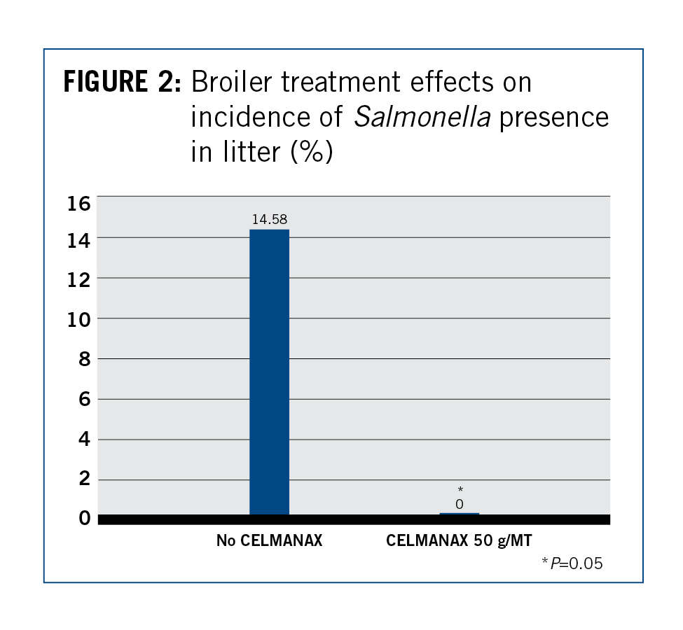 Broiler treatment effects on incidence of Salmonella presence in litter