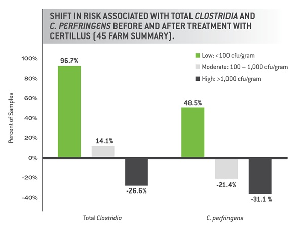 Shift in Risk Associated with Total Clostridia before and after treatment with CERTILLUS Chart